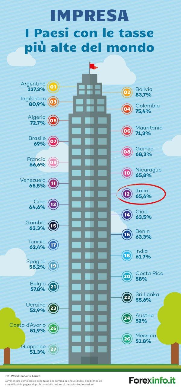 L'Italia è in dodicesima posizione globale per il carico fiscale sulle imprese. Fonte: Forexinfo su dati World Economic Forum.